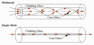 انتخاب نوع کابل فیبر نوری سینگل مود و مالتی مود